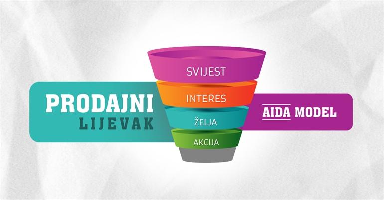 Prodajni lijevak - AIDA model